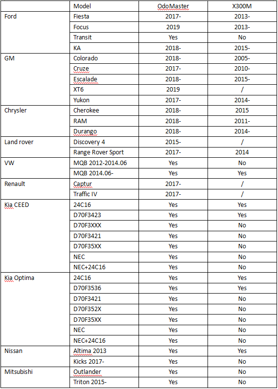 Comparison between Odo Master and X300M